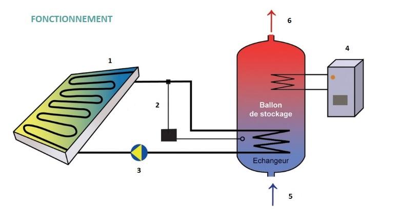 Schéma solaire thermique