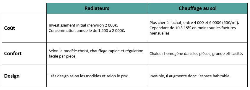 Comparatif radiateurs et sol chauffant
