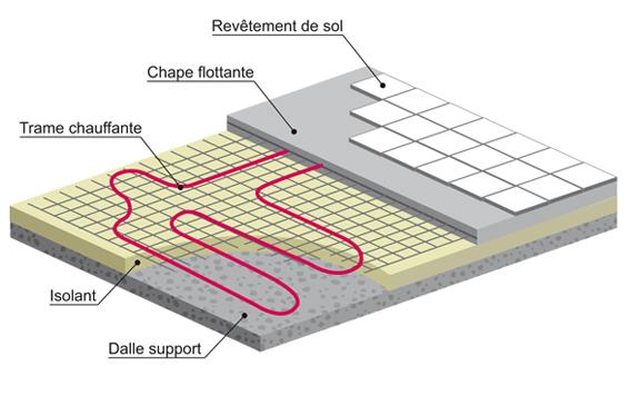 Schéma plancher chauffant