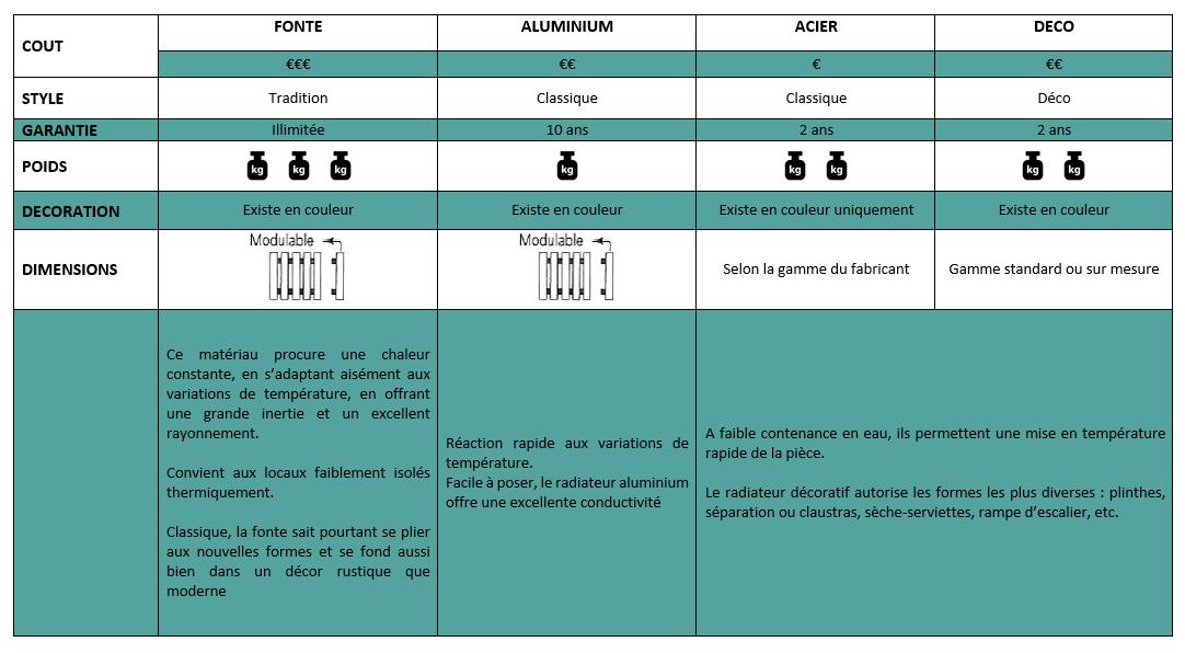 Tableau comparatif des matériaux pour radiateurs